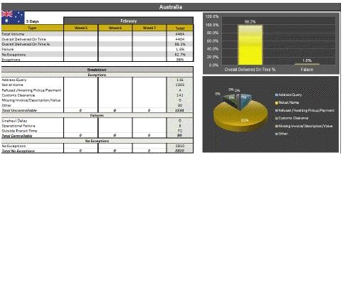 Performance | Deltec International Courier Ltd